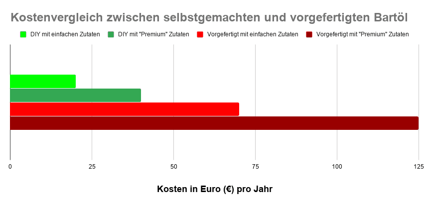 Kostenvergleich Diagramm von DIY Bartöl und vorgefertigten Produkten. Kosten in Euro pro Jahr