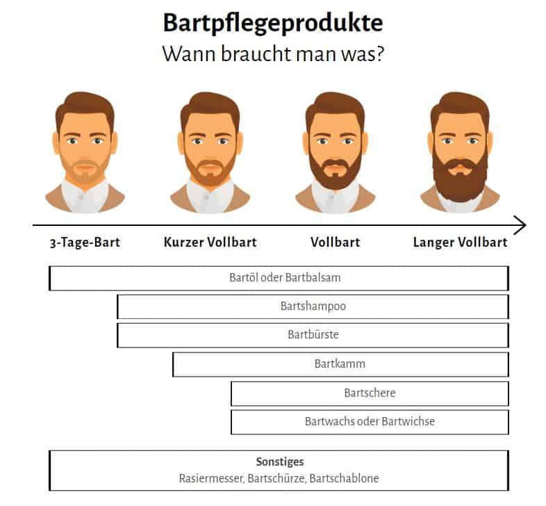 Wann braucht man welches Bartpflegeprodukt?